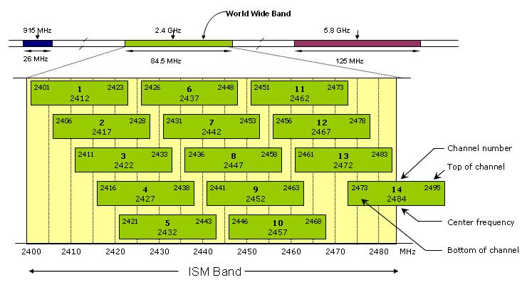 Wireless frequency channel map