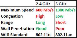 Broadband Speed Checker - How to improve wireless broadband speed